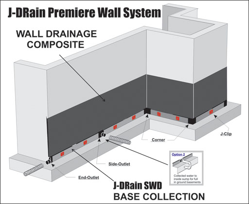 Composite Foundation Walls : Basement wall drainage