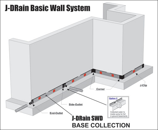 Basement Wall Drainage