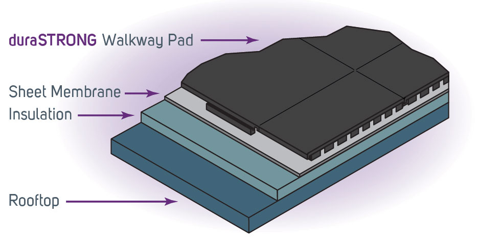 Elegant DuraSTRONG Walkway Pads Provide An Extremely Durable And Economical Option  To Protect Your Roof From Damage Due To Traffic And Maintenance Work.